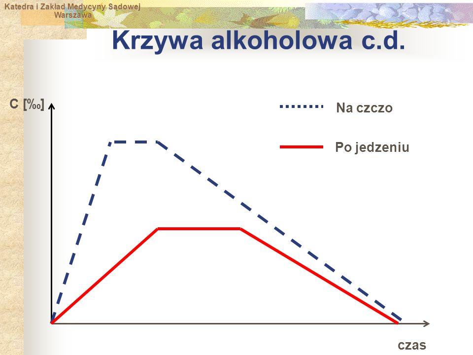 Krzywa alkoholowa c.d. czas C [‰] Na czczo Po jedzeniu